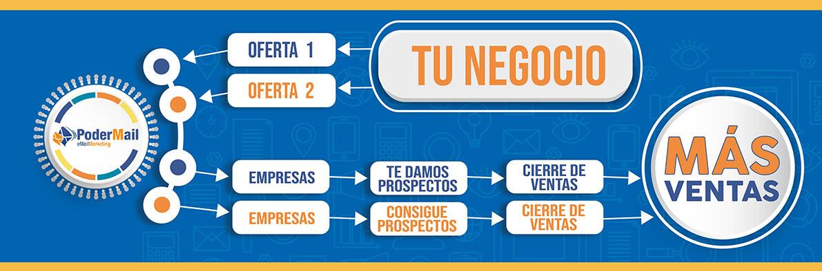 Marketing en Monterrey | Mailing Masivo